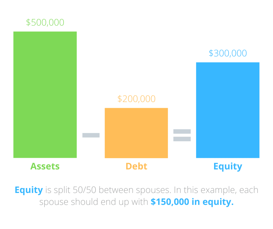 Illustration of how equity division of assets and property works in Canada