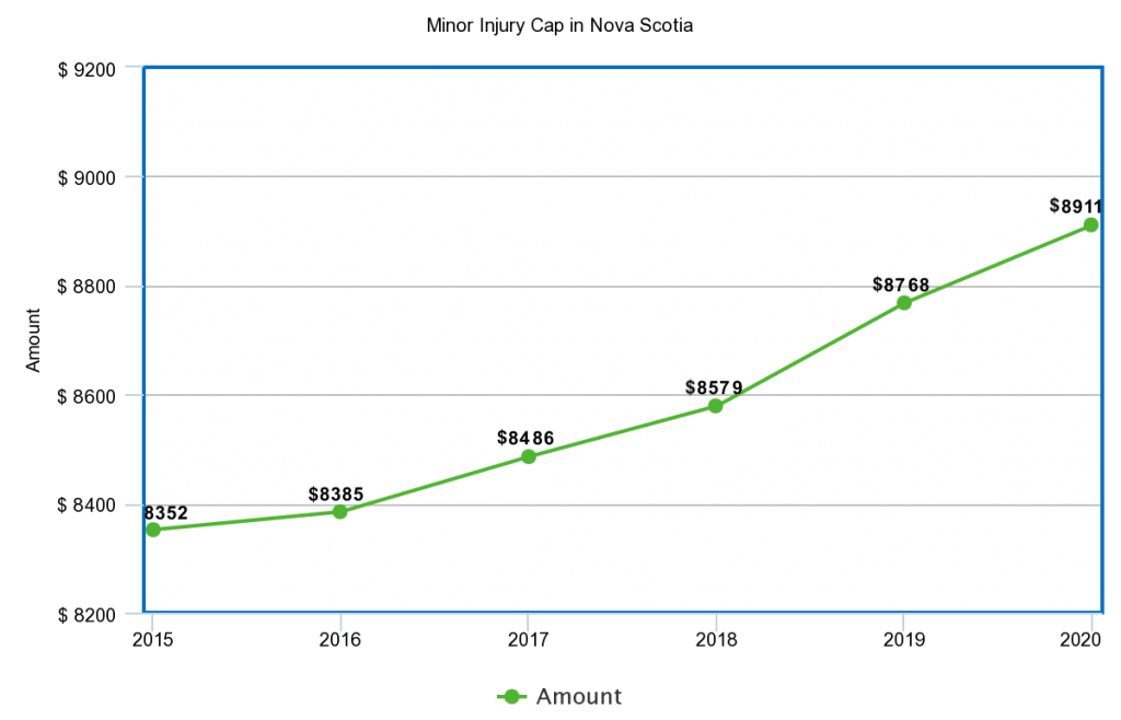 Line chart displaying the increase in the ns minor injury cap from 2015 to 2020